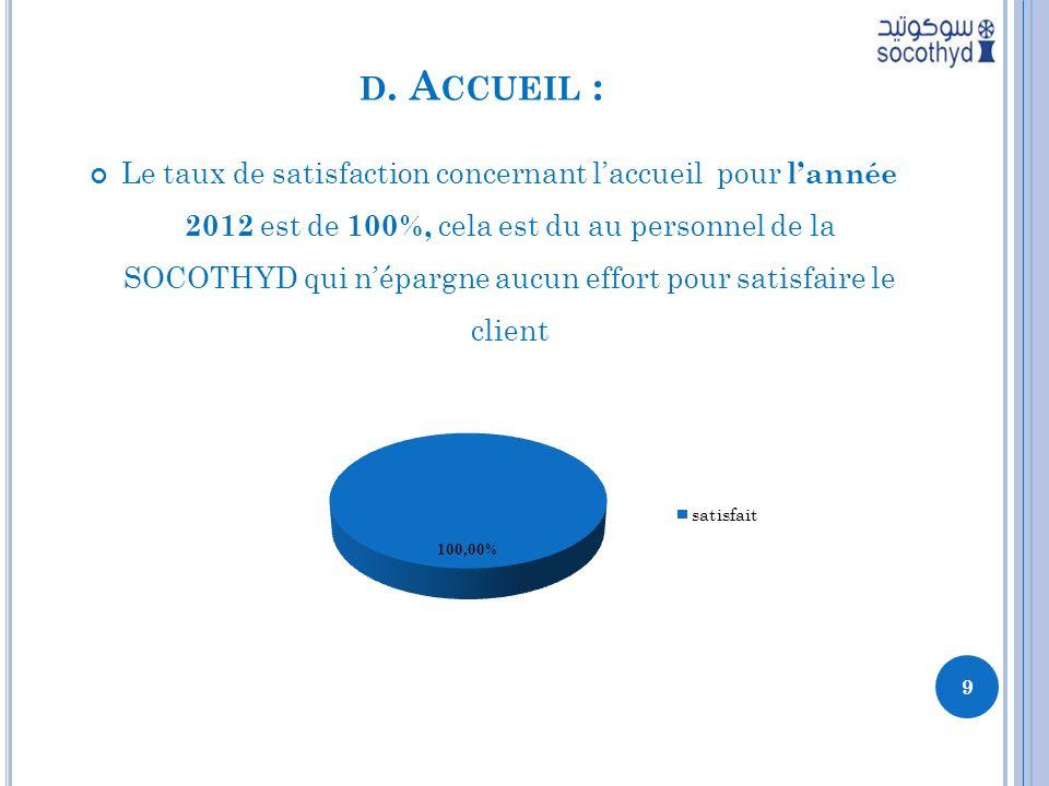 D. A CCUEIL : Le taux de satisfaction concernant laccueil pour lannée 2012 est de 100%, cela est du au personnel de la SOCOTHYD qui népargne aucun eff