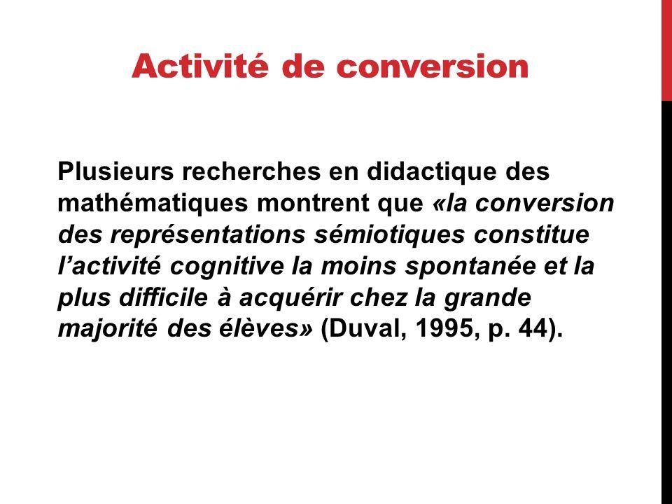 Activité de conversion Plusieurs recherches en didactique des mathématiques montrent que «la conversion des représentations sémiotiques constitue lact