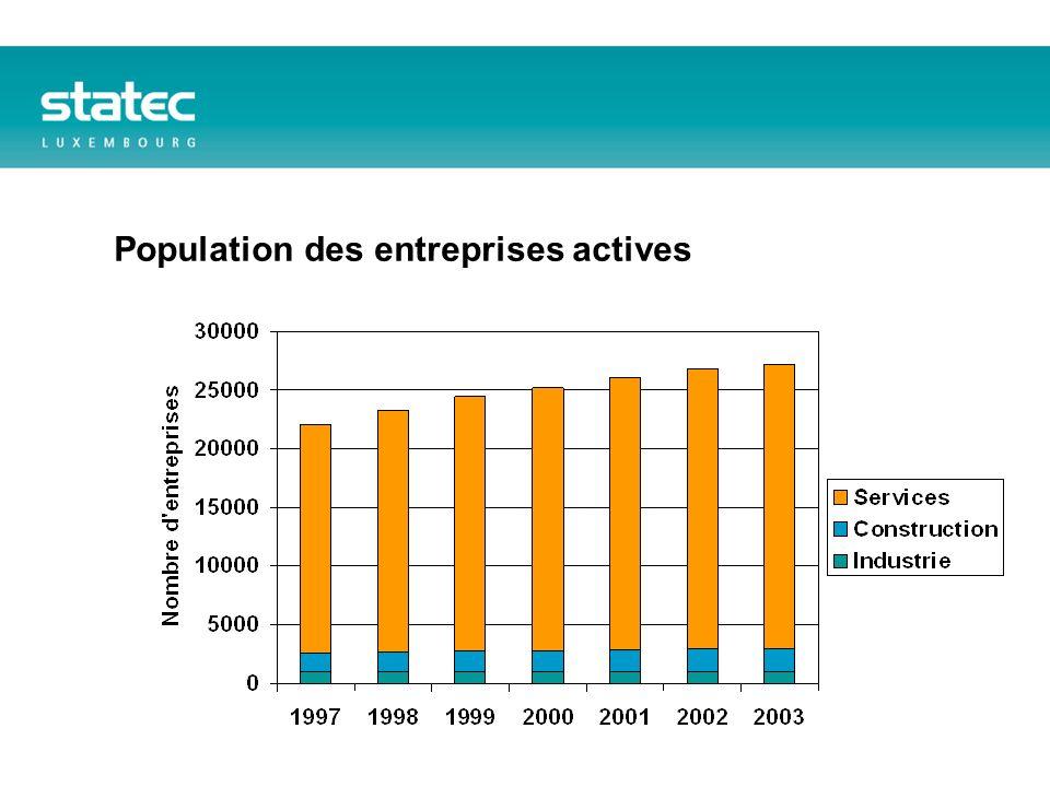 Population des entreprises actives