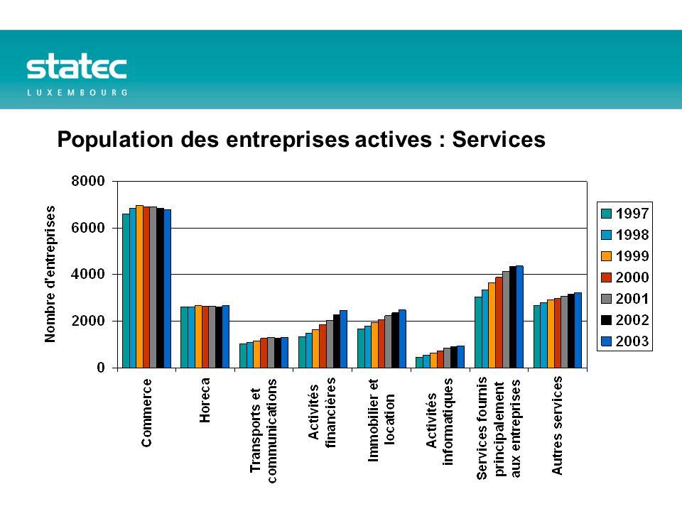 Population des entreprises actives : Services