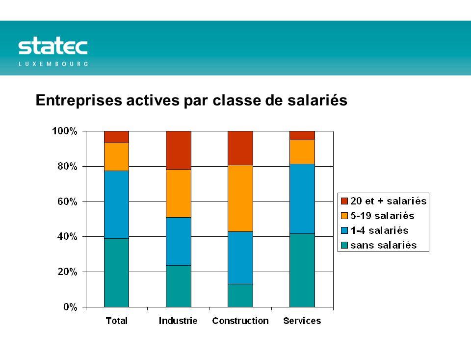 Entreprises actives par classe de salariés