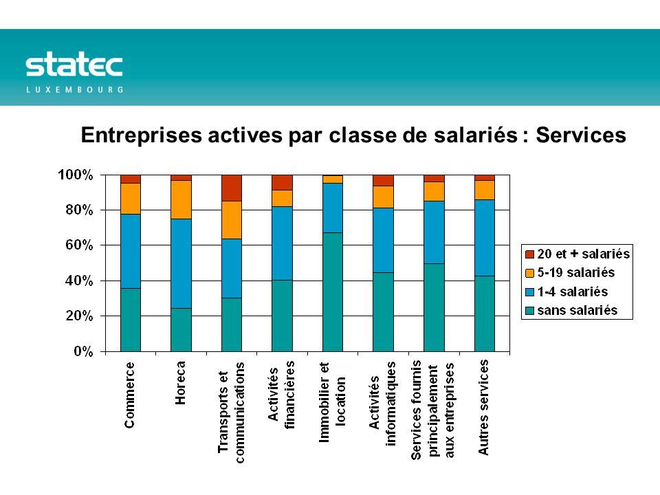 Entreprises actives par classe de salariés : Services