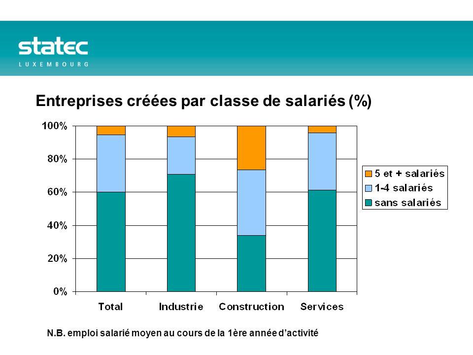 Entreprises créées par classe de salariés (%) N.B.
