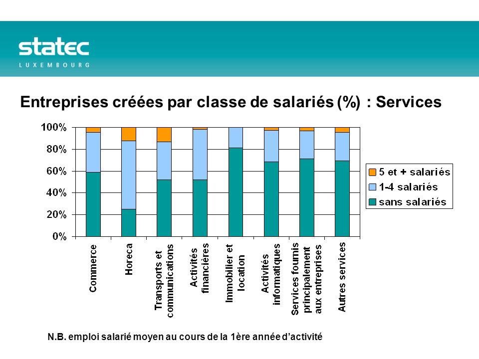 Entreprises créées par classe de salariés (%) : Services N.B.