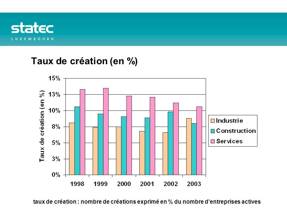 Taux de création (en %) taux de création : nombre de créations exprimé en % du nombre dentreprises actives