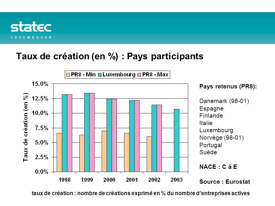 Taux de création (en %) : Pays participants Pays retenus (PR8): Danemark (98-01) Espagne Finlande Italie Luxembourg Norvège (98-01) Portugal Suède NACE : C à E Source : Eurostat taux de création : nombre de créations exprimé en % du nombre dentreprises actives