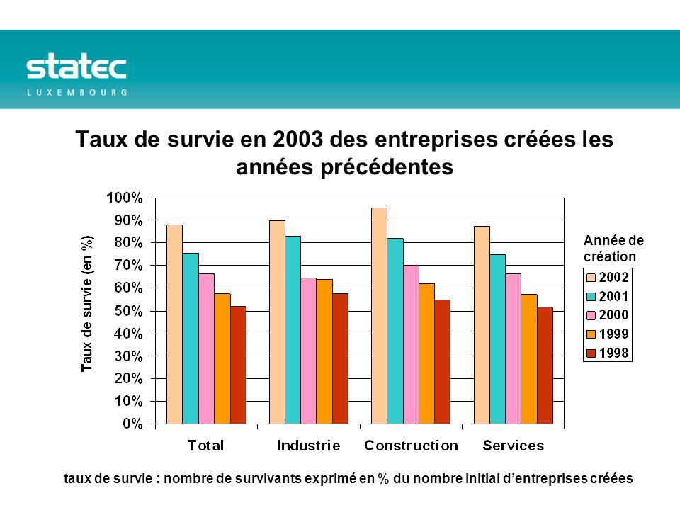 Taux de survie en 2003 des entreprises créées les années précédentes Année de création taux de survie : nombre de survivants exprimé en % du nombre initial dentreprises créées