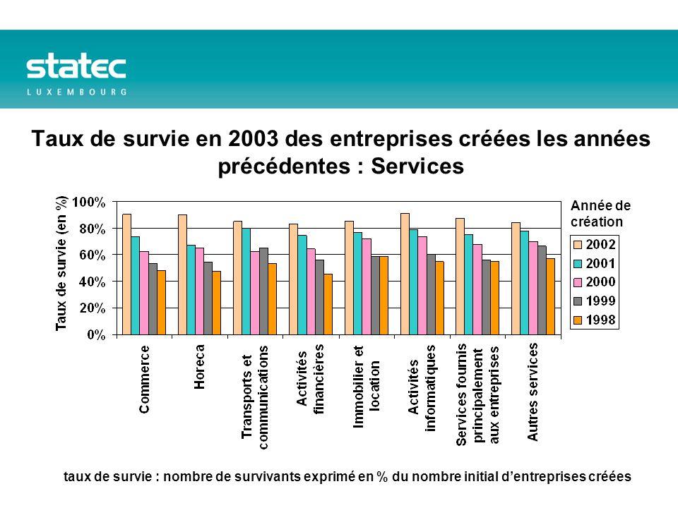Taux de survie en 2003 des entreprises créées les années précédentes : Services Année de création taux de survie : nombre de survivants exprimé en % du nombre initial dentreprises créées