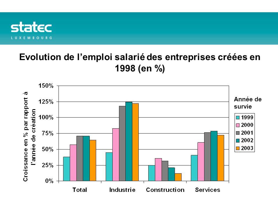 Evolution de lemploi salarié des entreprises créées en 1998 (en %) Année de survie