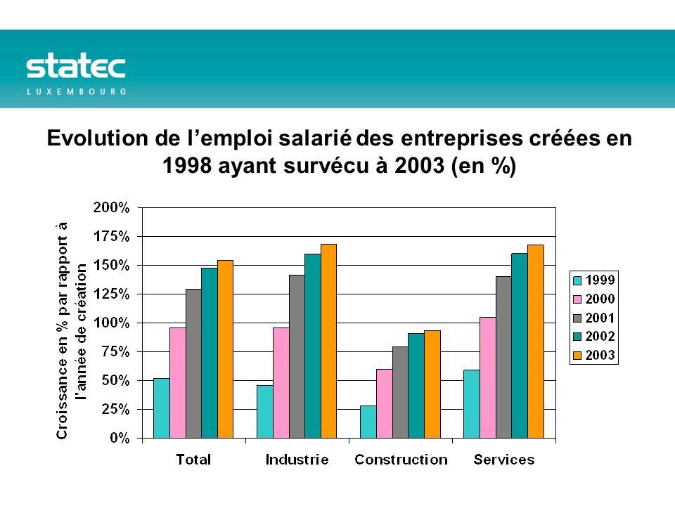 Evolution de lemploi salarié des entreprises créées en 1998 ayant survécu à 2003 (en %)