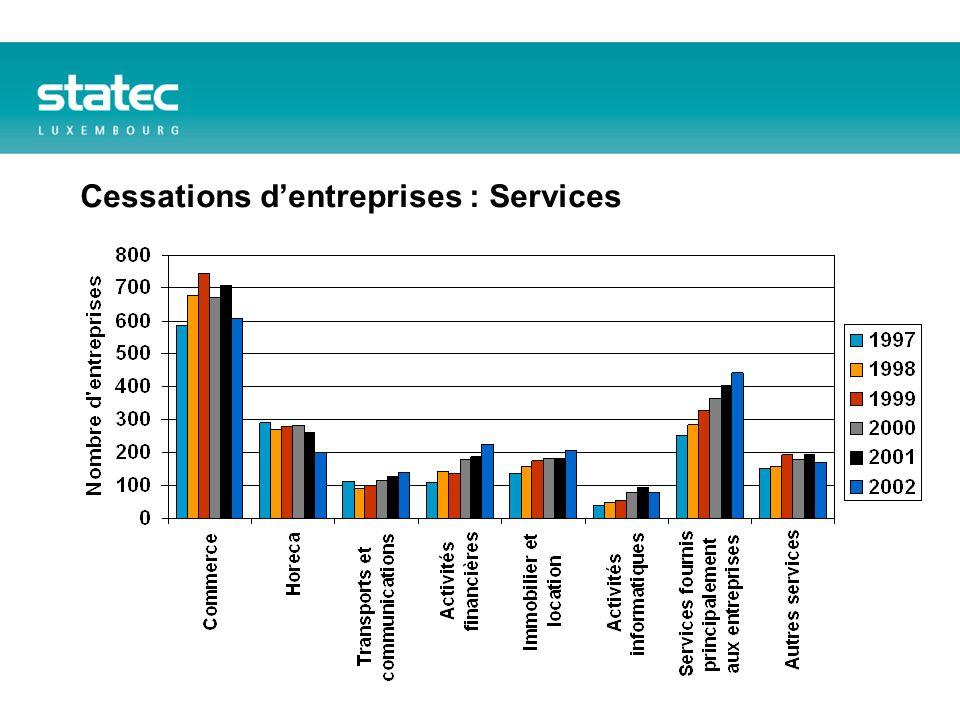 Cessations dentreprises : Services
