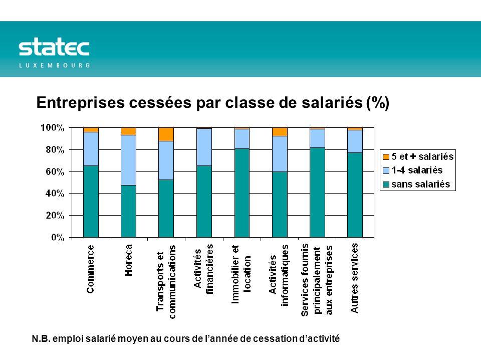 Entreprises cessées par classe de salariés (%) N.B.