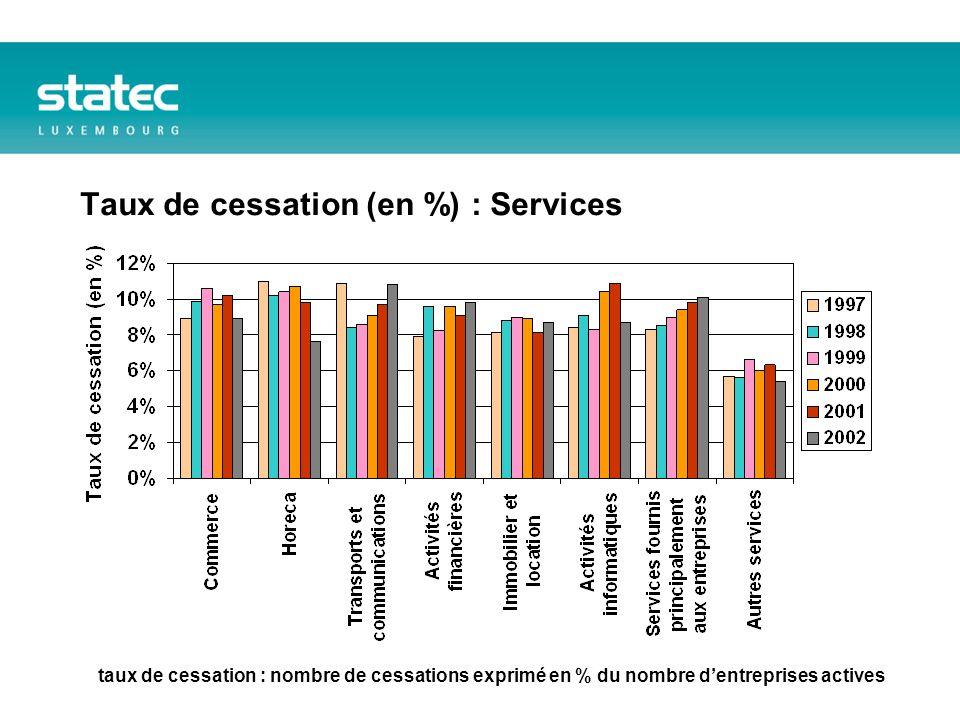 Taux de cessation (en %) : Services taux de cessation : nombre de cessations exprimé en % du nombre dentreprises actives