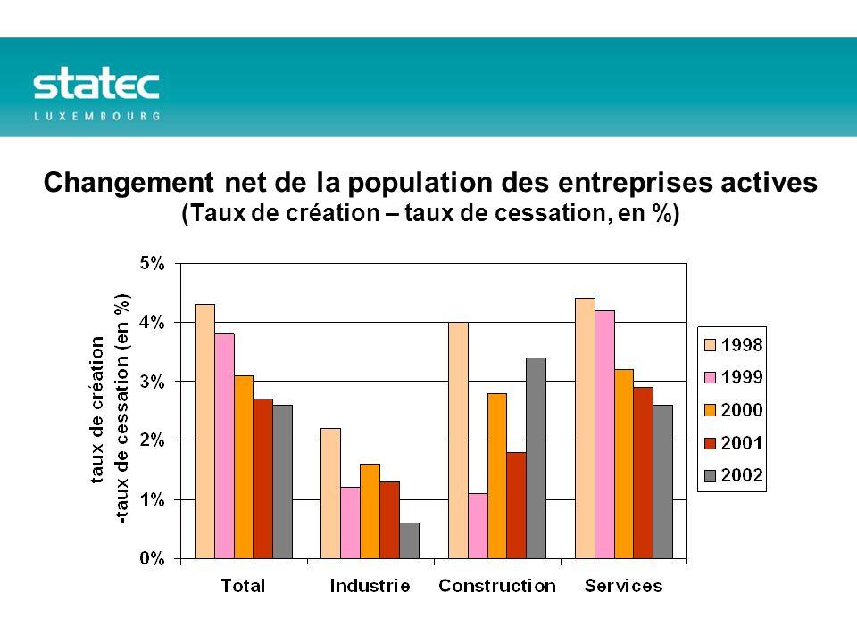 Changement net de la population des entreprises actives (Taux de création – taux de cessation, en %)