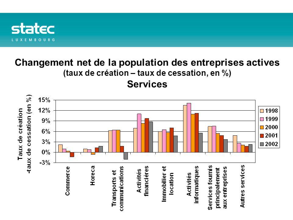 Changement net de la population des entreprises actives (taux de création – taux de cessation, en %) Services