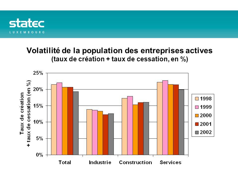 Volatilité de la population des entreprises actives (taux de création + taux de cessation, en %)