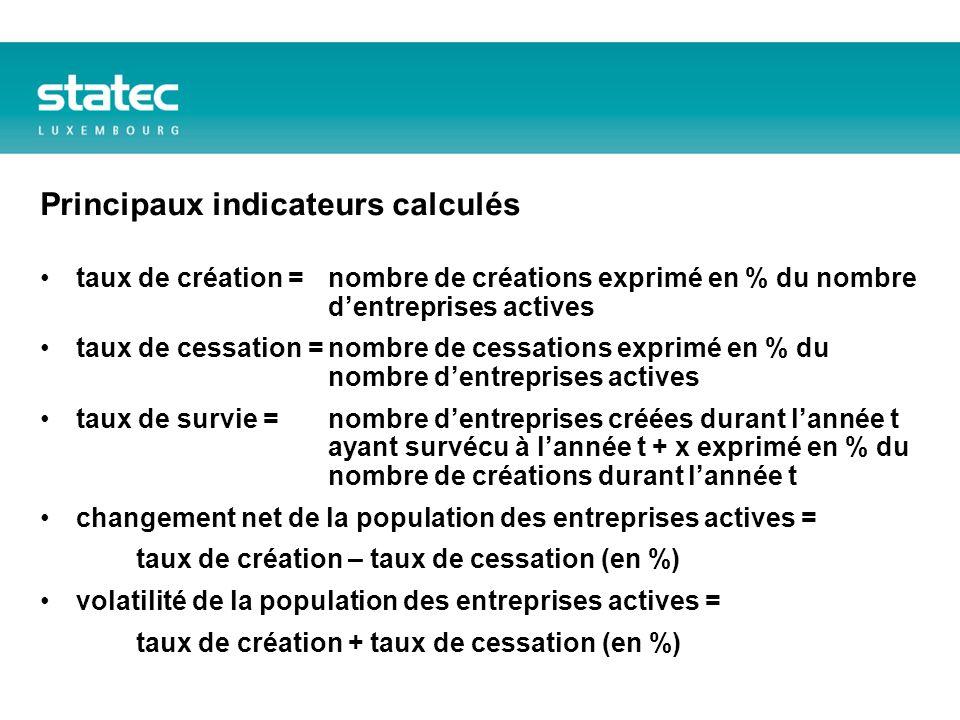 Taux de cessation (en %) taux de cessation : nombre de cessations exprimé en % du nombre dentreprises actives