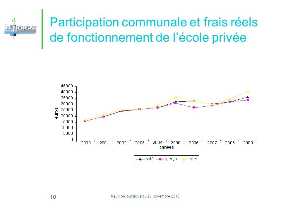Réunion publique du 26 novembre 2010 10 Participation communale et frais réels de fonctionnement de lécole privée