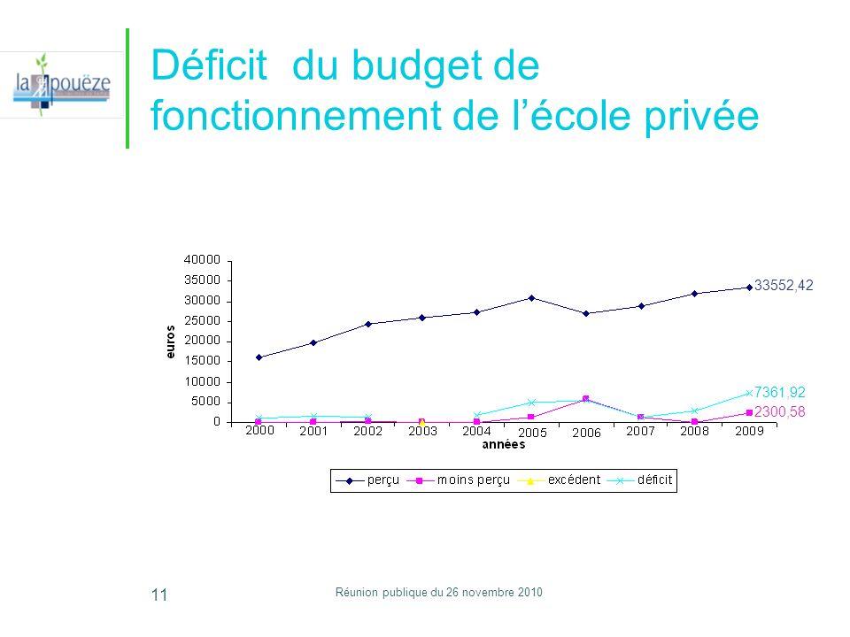 Réunion publique du 26 novembre 2010 11 Déficit du budget de fonctionnement de lécole privée 33552,42 7361,92 2300,58