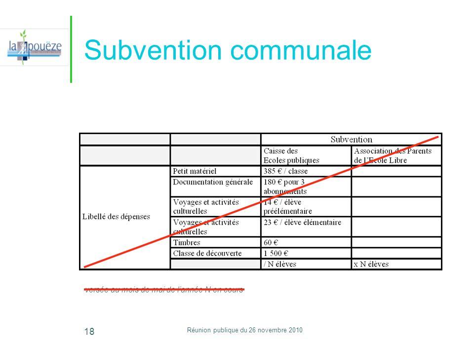 Réunion publique du 26 novembre 2010 18 Subvention communale versée au mois de mai de lannée N en cours