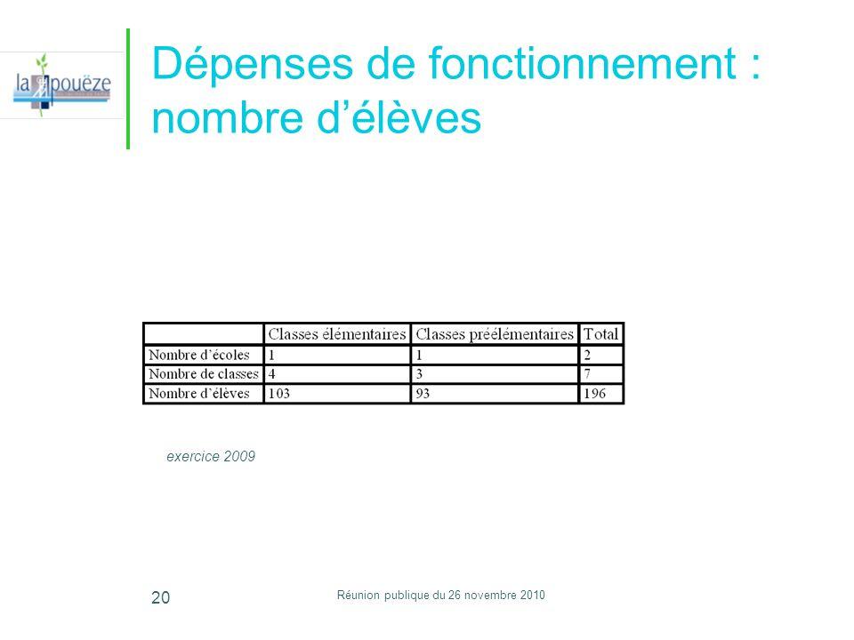 Réunion publique du 26 novembre 2010 20 Dépenses de fonctionnement : nombre délèves exercice 2009