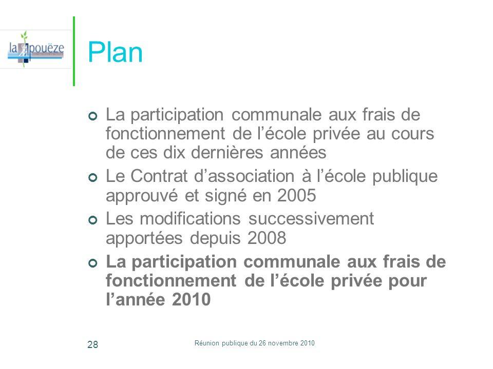 Réunion publique du 26 novembre 2010 28 Plan La participation communale aux frais de fonctionnement de lécole privée au cours de ces dix dernières ann
