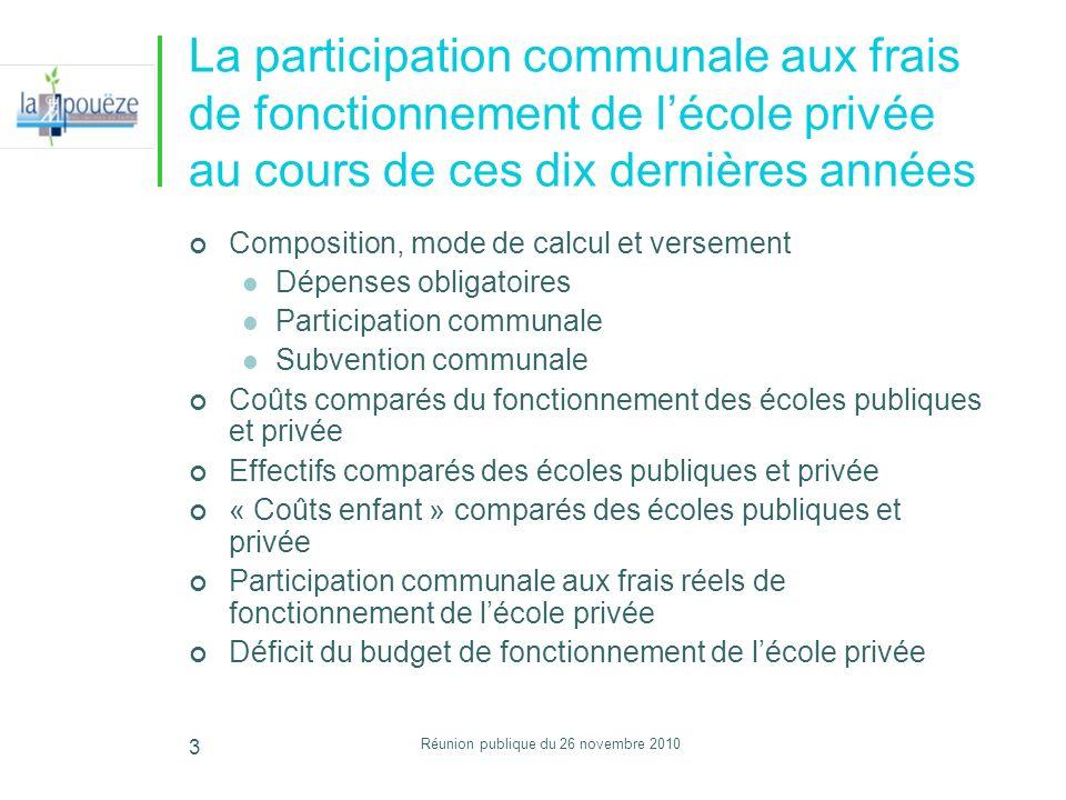 Réunion publique du 26 novembre 2010 3 La participation communale aux frais de fonctionnement de lécole privée au cours de ces dix dernières années Co