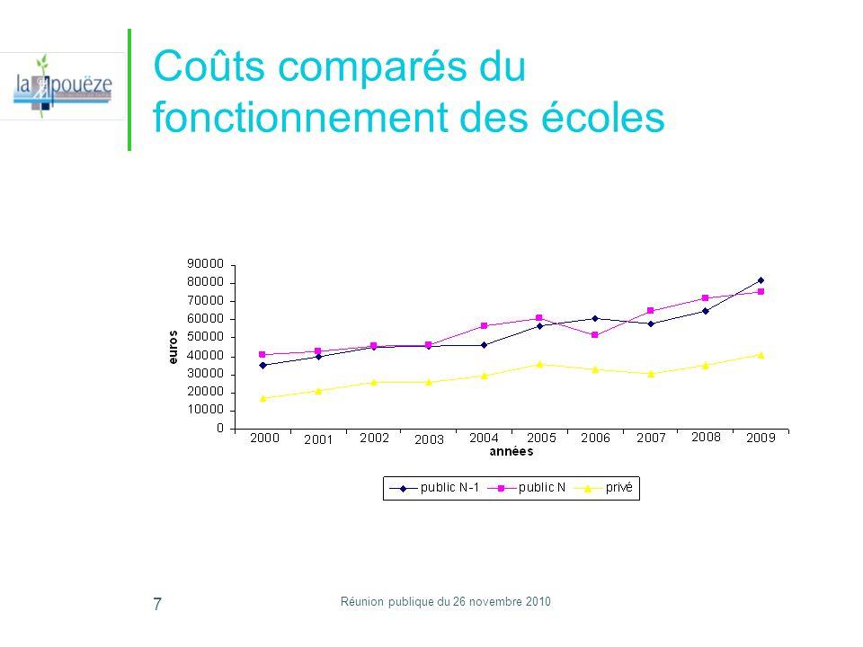 Réunion publique du 26 novembre 2010 7 Coûts comparés du fonctionnement des écoles
