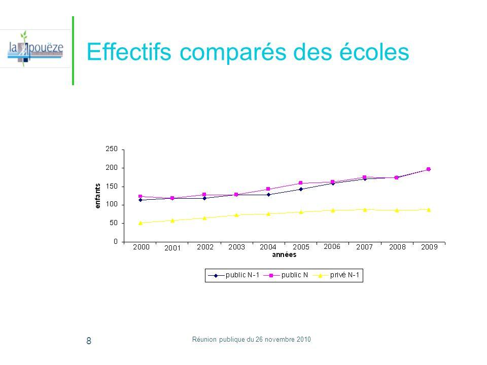 Réunion publique du 26 novembre 2010 8 Effectifs comparés des écoles