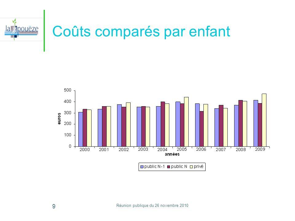 Réunion publique du 26 novembre 2010 9 Coûts comparés par enfant