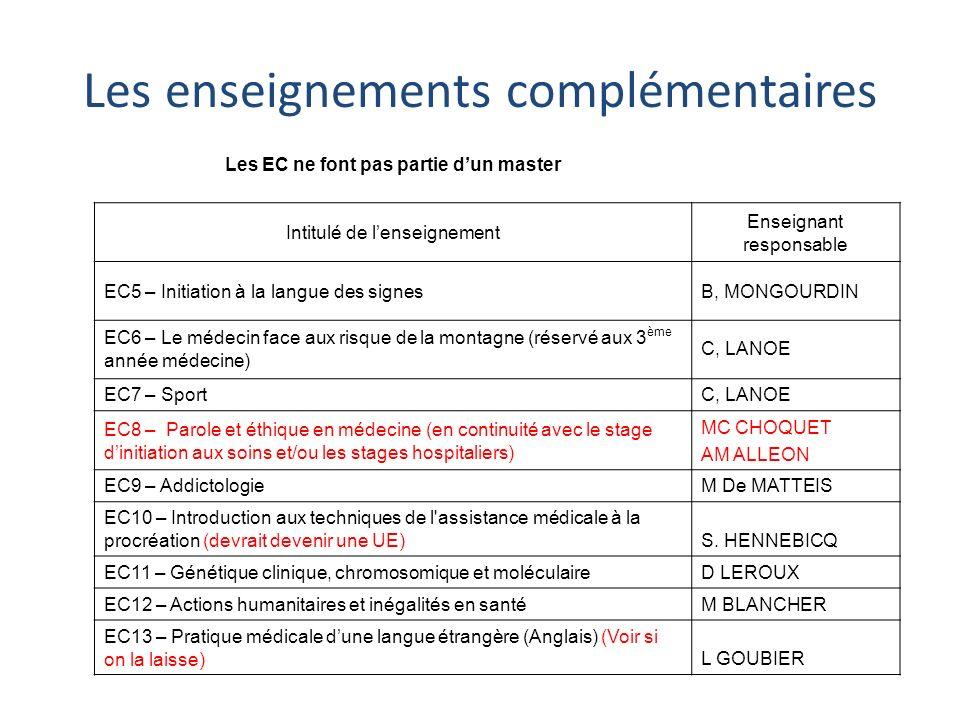 Les enseignements complémentaires Les EC ne font pas partie dun master Intitulé de lenseignement Enseignant responsable EC5 – Initiation à la langue d
