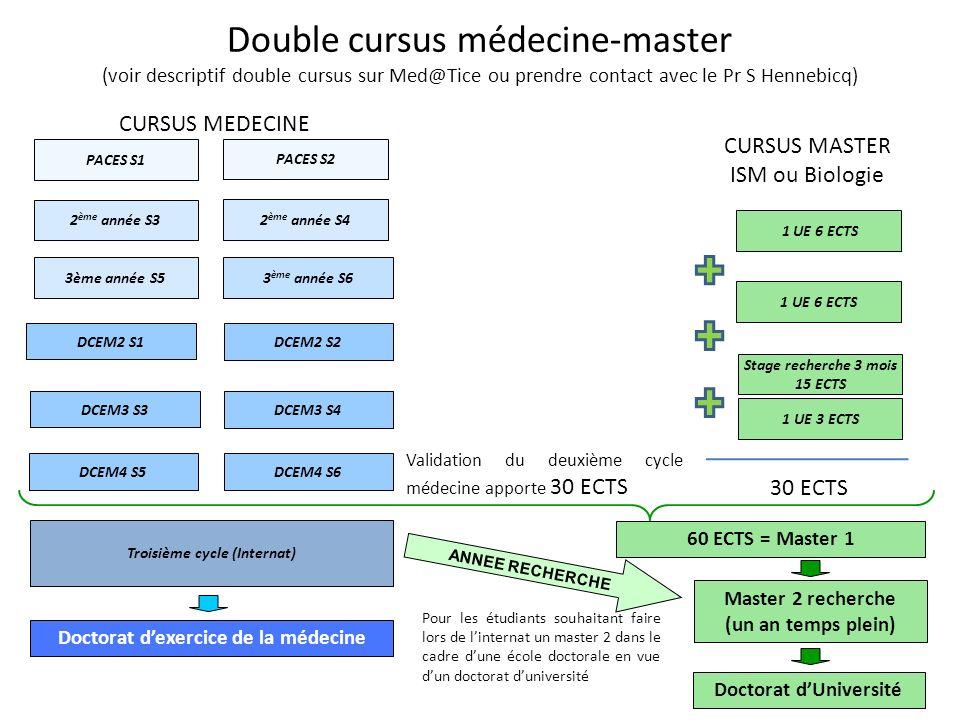 Double cursus médecine-master (voir descriptif double cursus sur Med@Tice ou prendre contact avec le Pr S Hennebicq) 3 ème année S6 DCEM2 S1 PACES S2