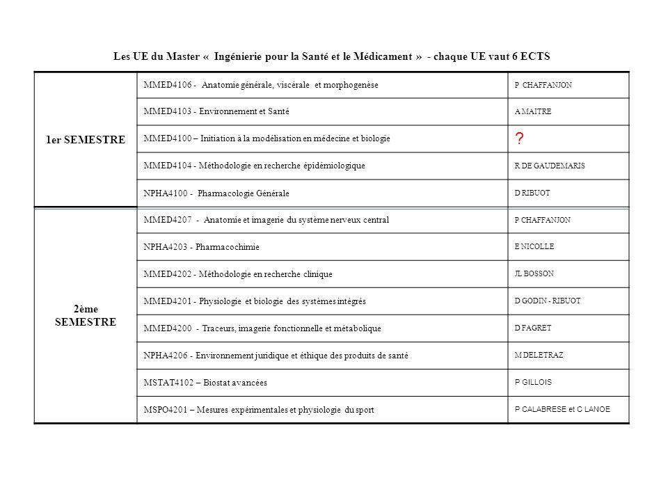 Les UE du Master « Ingénierie pour la Santé et le Médicament » - chaque UE vaut 6 ECTS 1er SEMESTRE MMED4106 - Anatomie générale, viscérale et morphog
