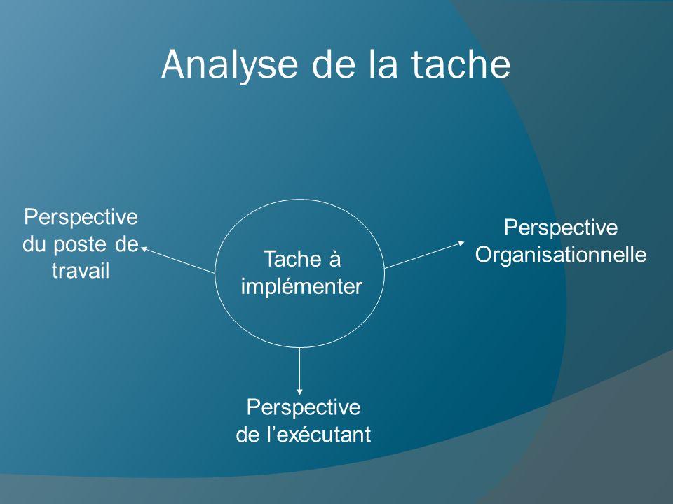 Analyse de la tache Tache à implémenter Perspective du poste de travail Perspective Organisationnelle Perspective de lexécutant