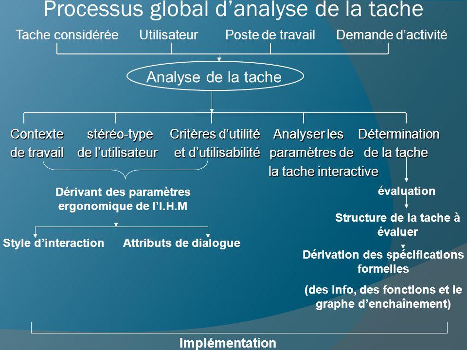 Processus global danalyse de la tache Tache considérée Utilisateur Poste de travail Demande dactivité Analyse de la tache Contexte stéréo-type Critère