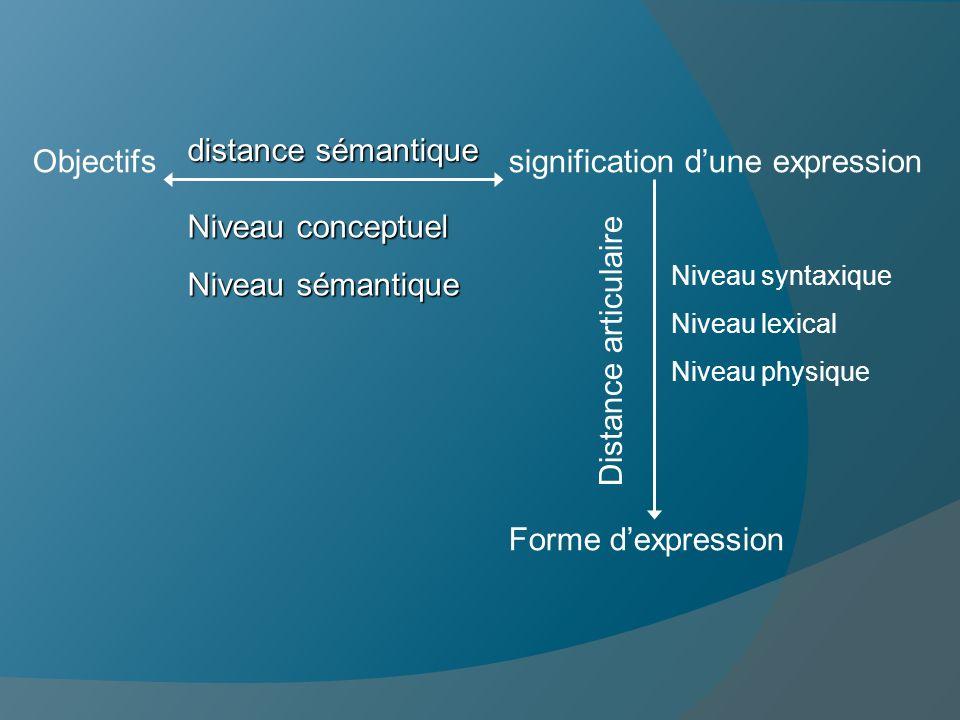 Objectifs signification dune expression Forme dexpression distance sémantique Niveau conceptuel Niveau sémantique Niveau syntaxique Niveau lexical Niv