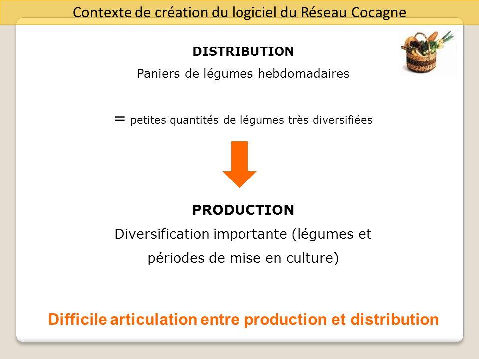 Contexte de création du logiciel du Réseau Cocagne DISTRIBUTION Paniers de légumes hebdomadaires = petites quantités de légumes très diversifiées PROD