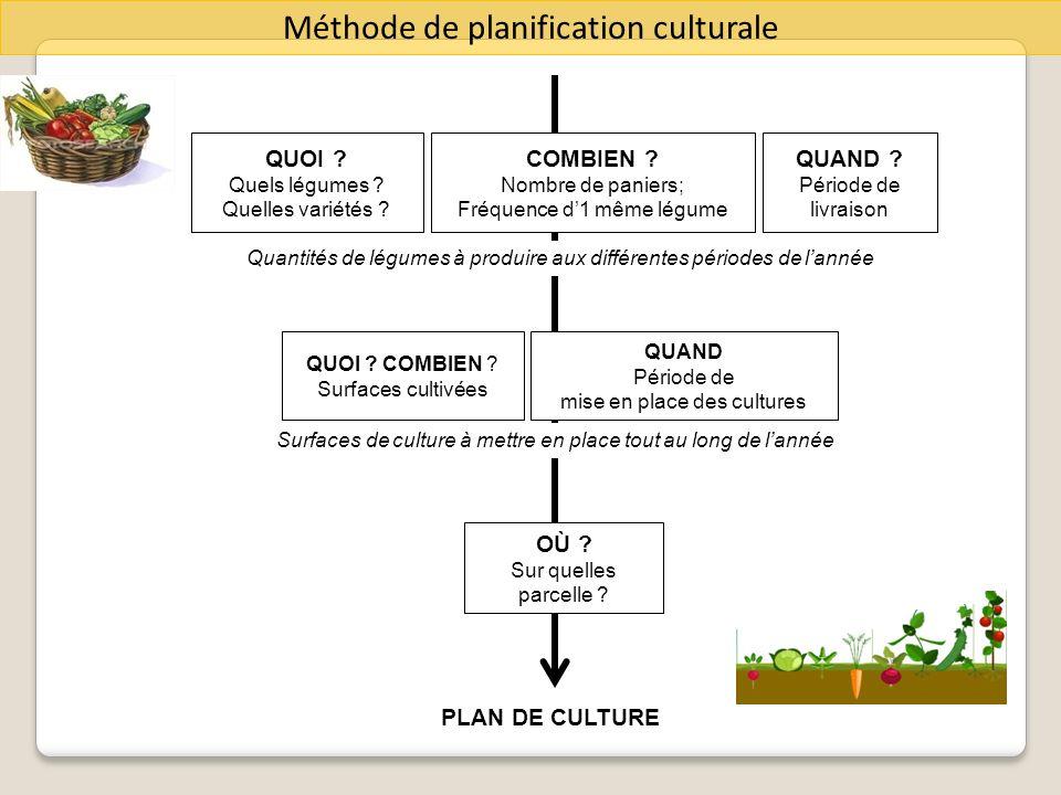 Méthode de planification culturale QUOI ? Quels légumes ? Quelles variétés ? COMBIEN ? Nombre de paniers; Fréquence d1 même légume QUAND Période de mi