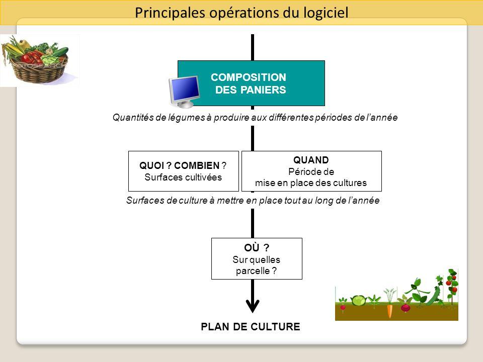 COMPOSITION DES PANIERS DEFINITION DES GENERATIONS OÙ .