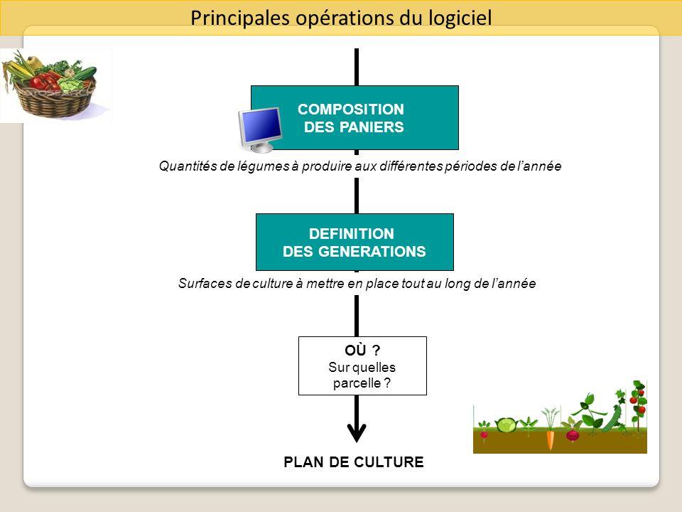 COMPOSITION DES PANIERS DEFINITION DES GENERATIONS OÙ ? Sur quelles parcelle ? Quantités de légumes à produire aux différentes périodes de lannée PLAN