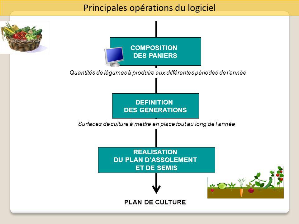 COMPOSITION DES PANIERS DEFINITION DES GENERATIONS REALISATION DU PLAN DASSOLEMENT ET DE SEMIS Quantités de légumes à produire aux différentes période