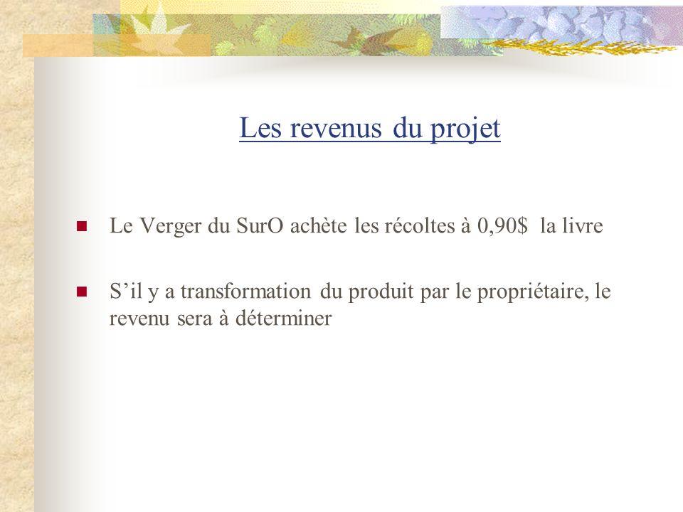 Les revenus du projet Le Verger du SurO achète les récoltes à 0,90$ la livre Sil y a transformation du produit par le propriétaire, le revenu sera à d
