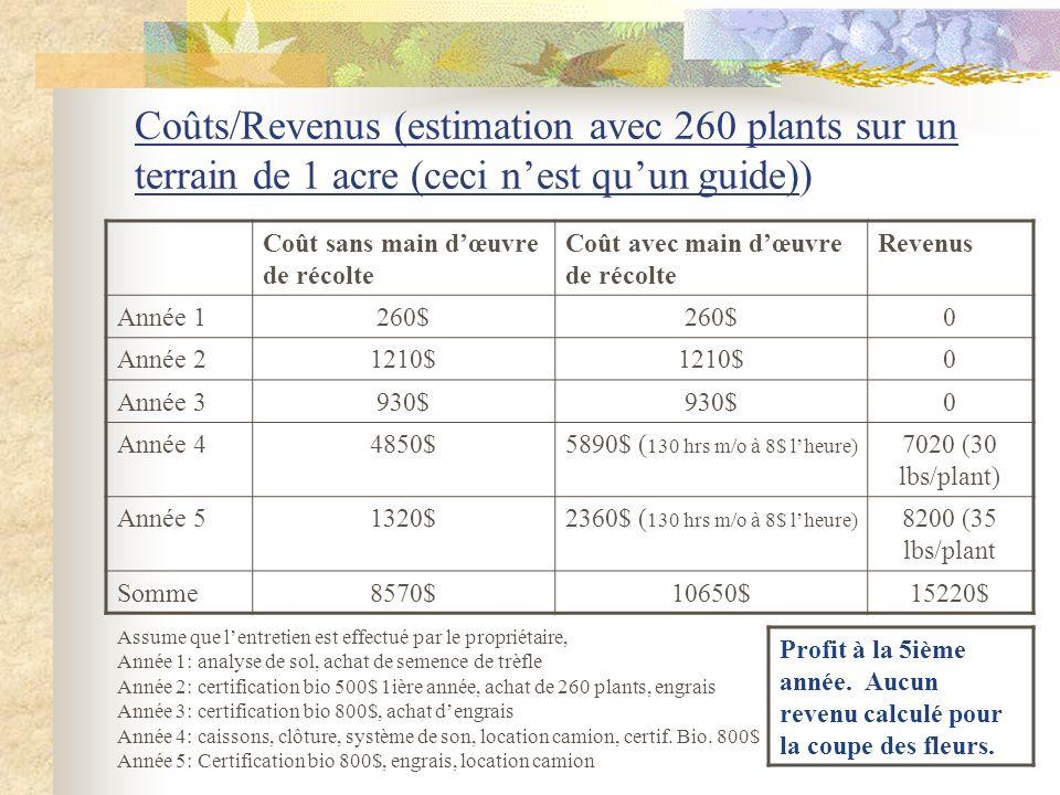 Coûts/Revenus (estimation avec 260 plants sur un terrain de 1 acre (ceci nest quun guide)) Coût sans main dœuvre de récolte Coût avec main dœuvre de r