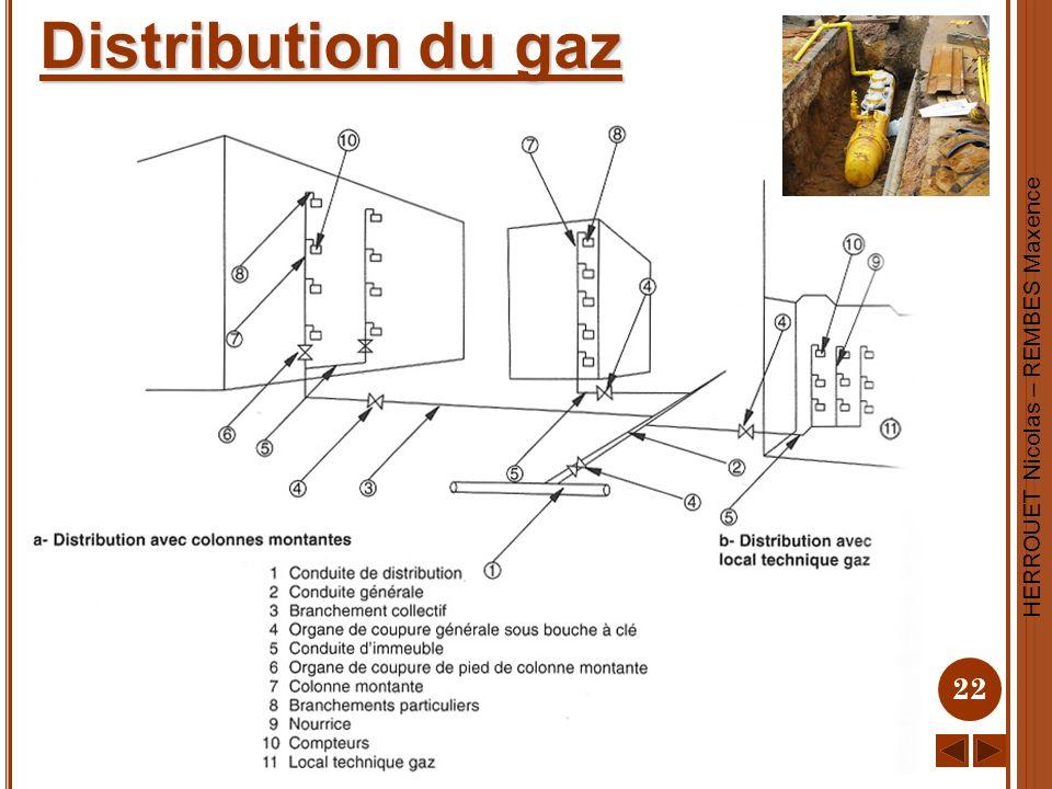 HERROUET Nicolas – REMBES Maxence 22 Distribution du gaz