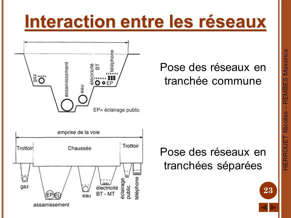 HERROUET Nicolas – REMBES Maxence 23 Interaction entre les réseaux Pose des réseaux en tranchée commune Pose des réseaux en tranchées séparées