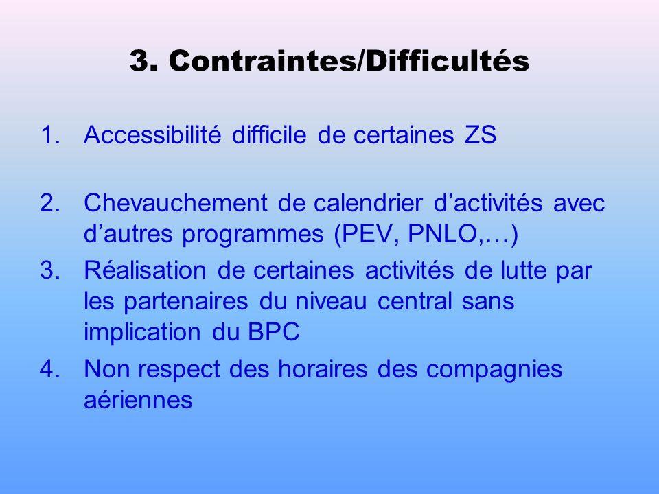 Points à améliorer (suite) 5.Faible motivation financière du personnel du BPC 6.Mouvements incessants du personnel formé 7.Faible complétude et prompt