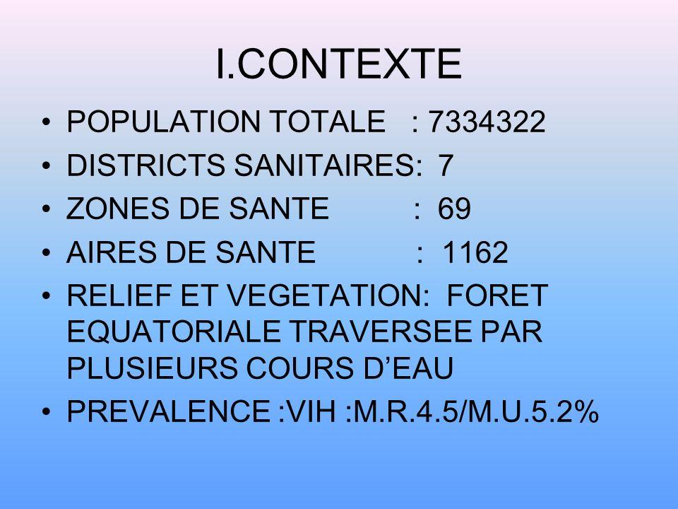 PLAN DE PRESENTATION 1.CONTEXTE 2.OBJECTIFS 3.RESULTATS 4.PLAN DE COUVERTURE 5.ACTIVITES 6.BUDGET SYNTHESE