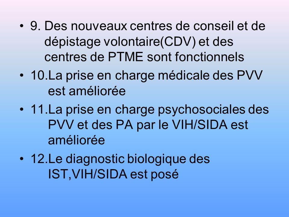 5.Les documents normatifs et dorientation sur la lutte contre le VIH/SIDA et les IST sont vulgarisés 6.Les connaissances,les croyances et les pratique