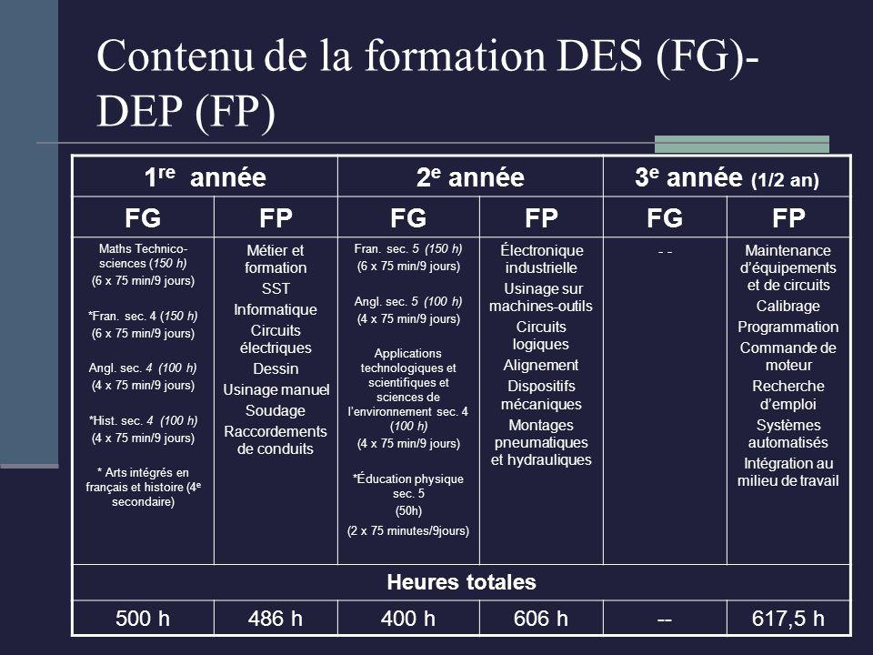 Contenu de la formation DES (FG)- DEP (FP) 1 re année2 e année3 e année (1/2 an) FGFPFGFPFGFP Maths Technico- sciences (150 h) (6 x 75 min/9 jours) *Fran.