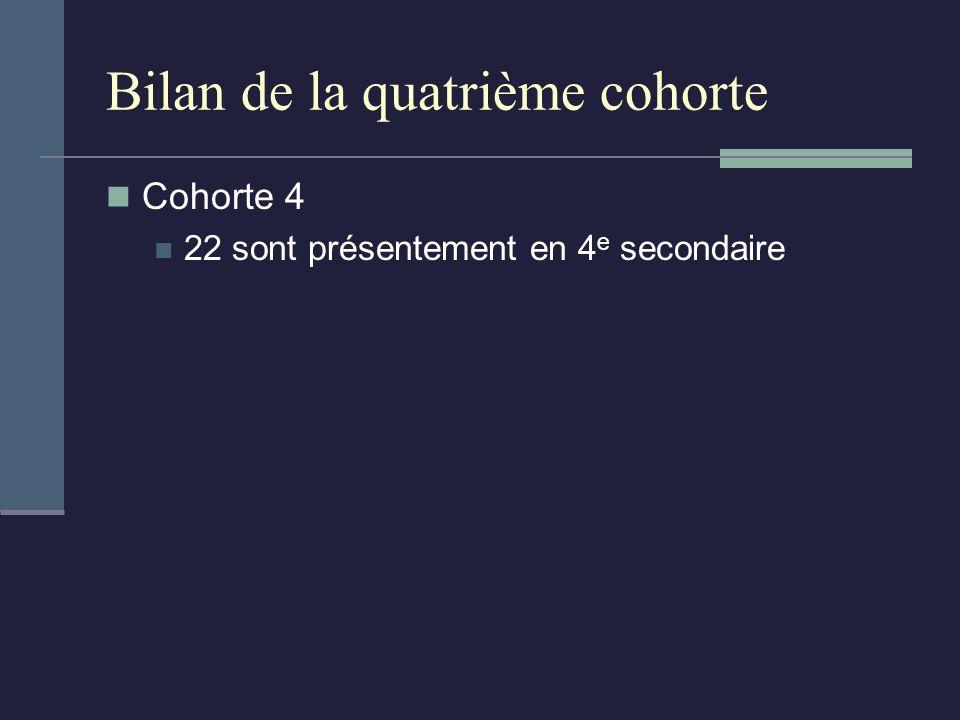 Bilan de la quatrième cohorte Cohorte 4 22 sont présentement en 4 e secondaire